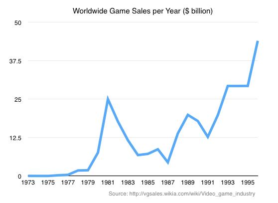 worldwide-game-sales